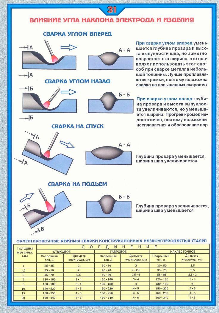 Сварочный шов и сварные соединения