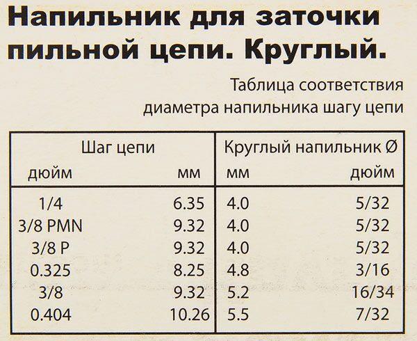 Каким напильником выполняется заточка пилы - nzizn.ru