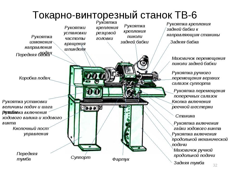 Токарный станок ит-1м: технические характеристики, паспорт, схемы