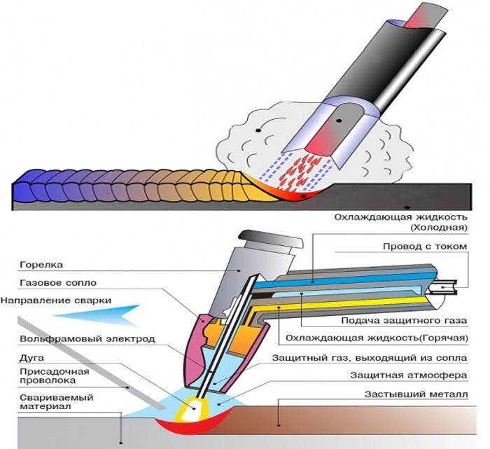 Как варить алюминий в аргоне? технология аргонодуговой сварки алюминия