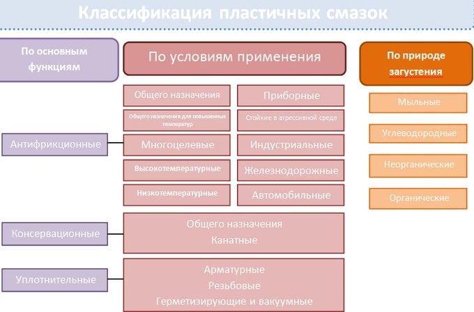 Смазочные материалы: виды, классификация, применение