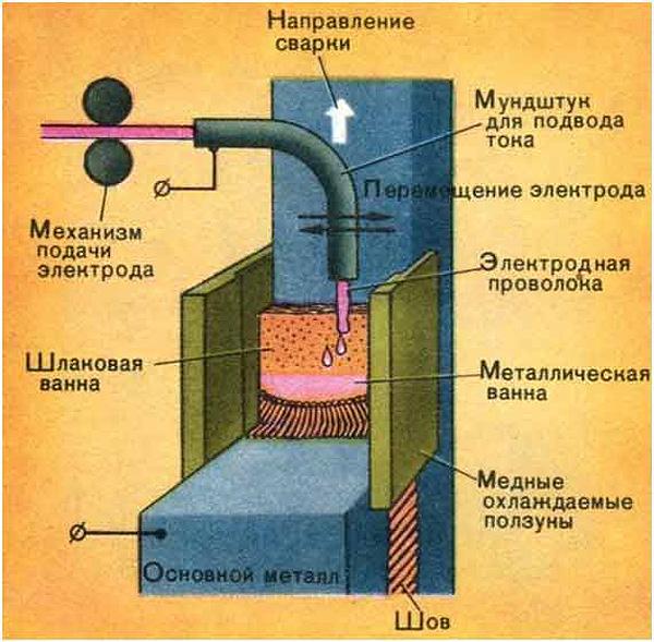 Электрошлаковая сварка: технологии, типы эшс, флюсы