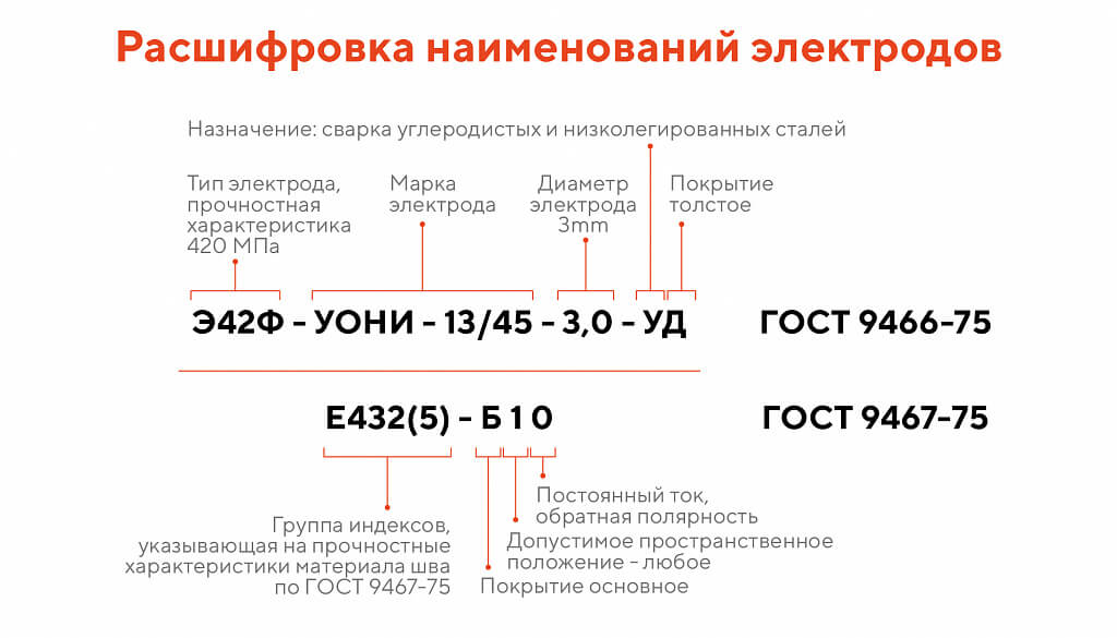 Технические характеристики электродов мр-3