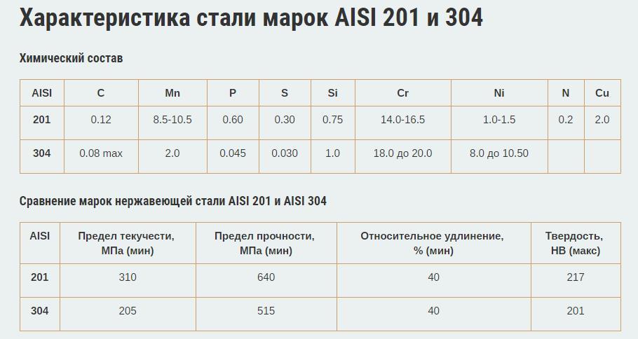 Нержавейка aisi 316 или aisi 304 - какую выбрать?