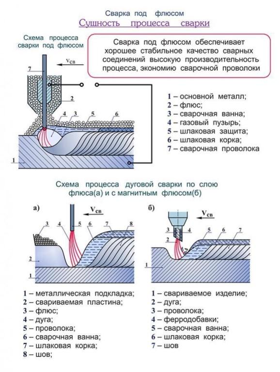 В чем заключается сущность процесса электрошлаковой сварки?