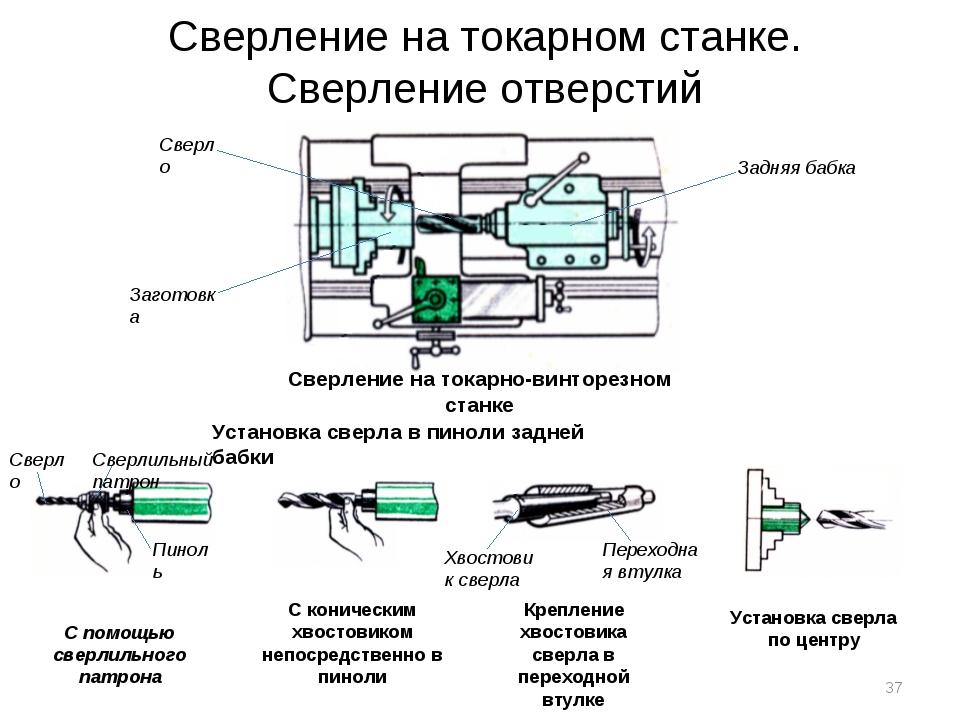 Глава 1. металлорежущие станки.