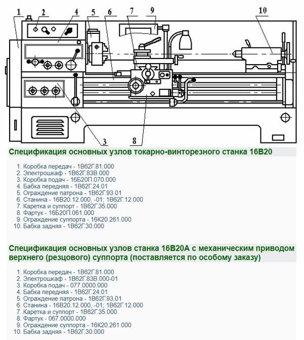 Токарно-винторезный станок  16к20 - 16к25   - всё для чайников