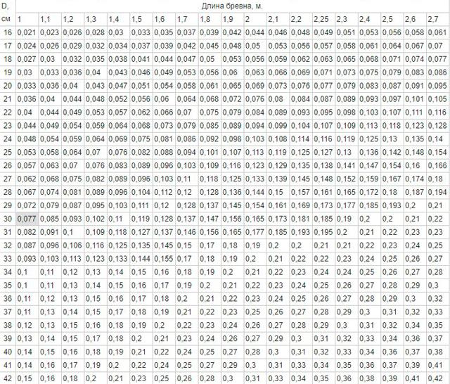 Как определить кубатуру доски при помощи таблицы замеров и формул? инструкция