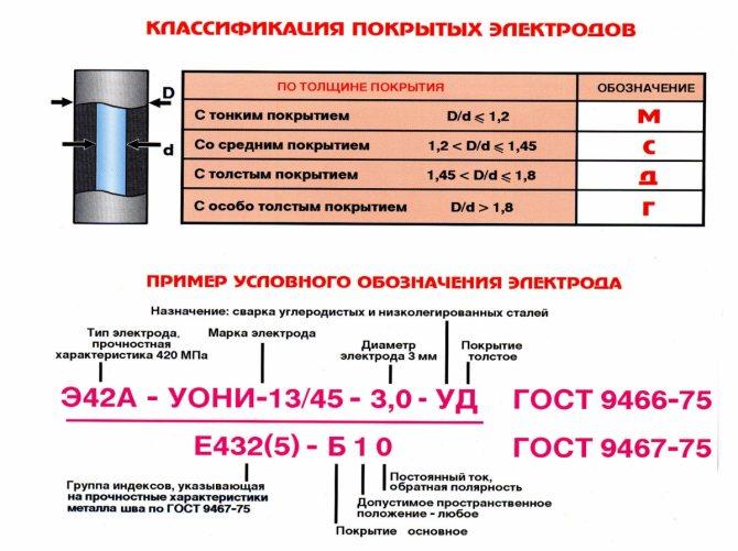 Расшифровка обозначений электродов для сварки металлов.