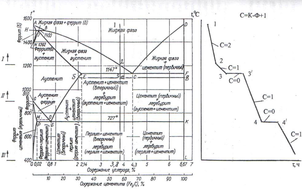 Литейные заводы россии /  диаграмма состояния железо-углерод