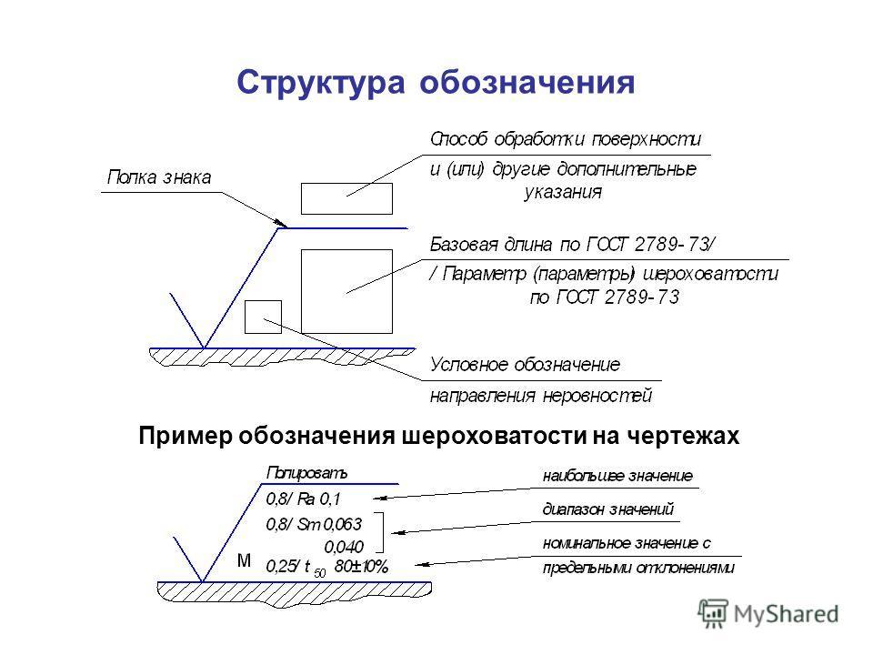 Обозначение шероховатости на чертежах старое и новое - moy-instrument.ru - обзор инструмента и техники