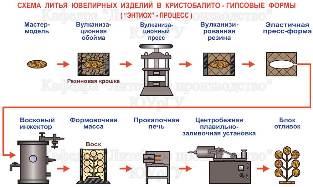 Состав формовочной смеси для литья алюминия