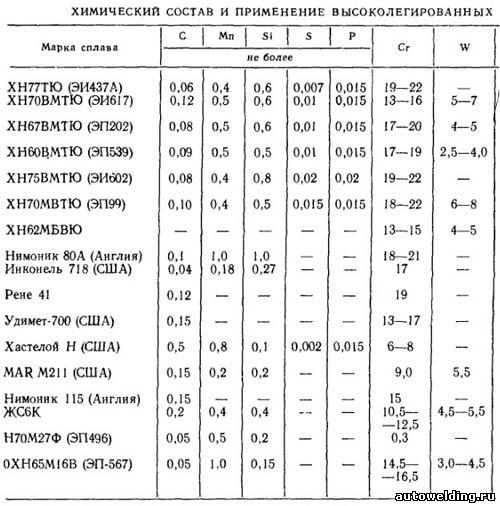 Латунь: состав сплава, характеристики, марки