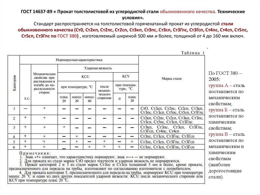 Сталь 14х17н2 - характеристики и применение
