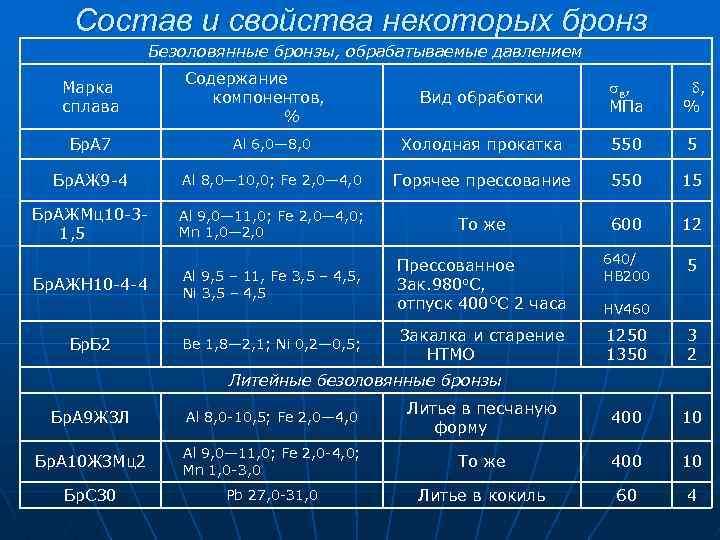 Бронза: состав и маркировка, виды сплавов и их свойства, сферы применения