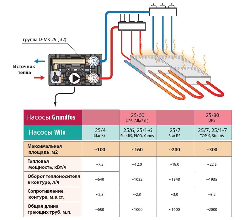 Расчет циркуляционного насоса системы отопления