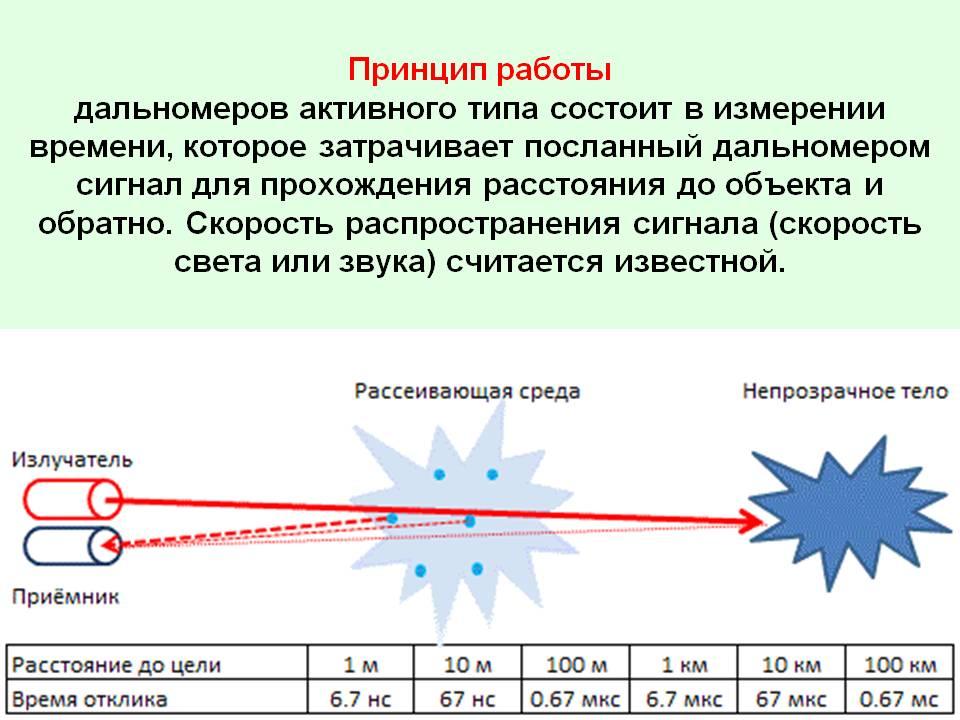 Какой лазерный дальномер выбрать, на что важно обратить внимание