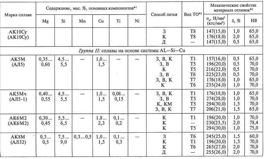 Конструкционные алюминиевые сплавы дюралюмины