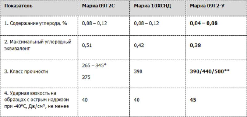 Сталь 10ХСНД конструкционная хромокремниеникелевая низколегированная