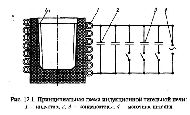 Индукционная печь для плавки металла своими руками