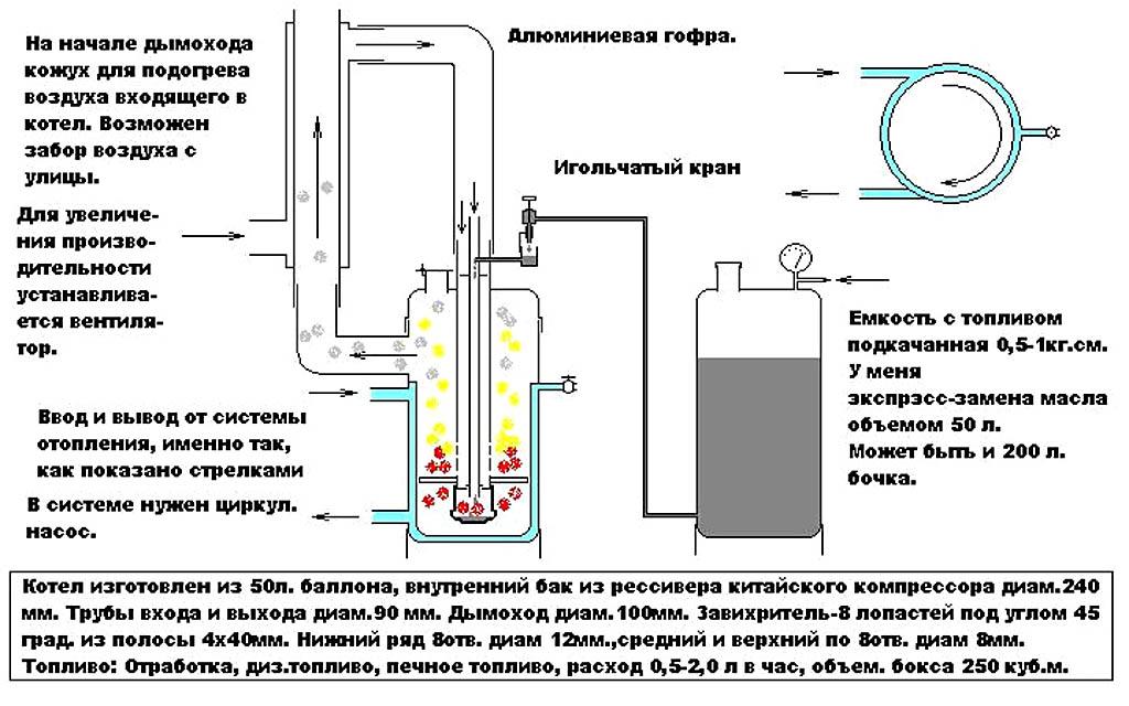 Как сделать горелку на отработанном масле своими руками?