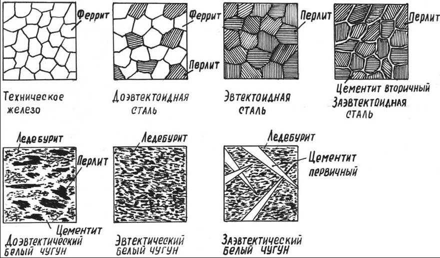 Ледебурит структурная составляющая железоуглеродистых сплавов