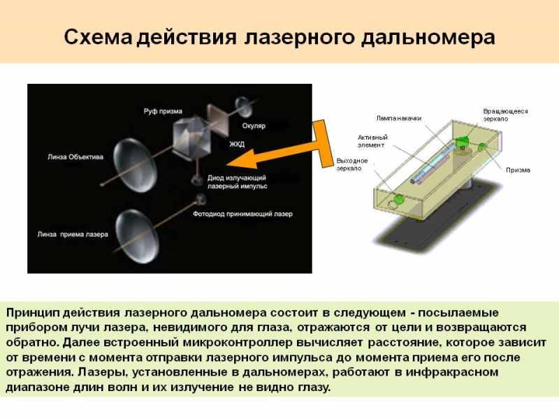 Лазерный дальномер (51 фото): что представляет собой лазерная рулетка? электронная рулетка какой фирмы лучше и как правильно ею пользоваться?
