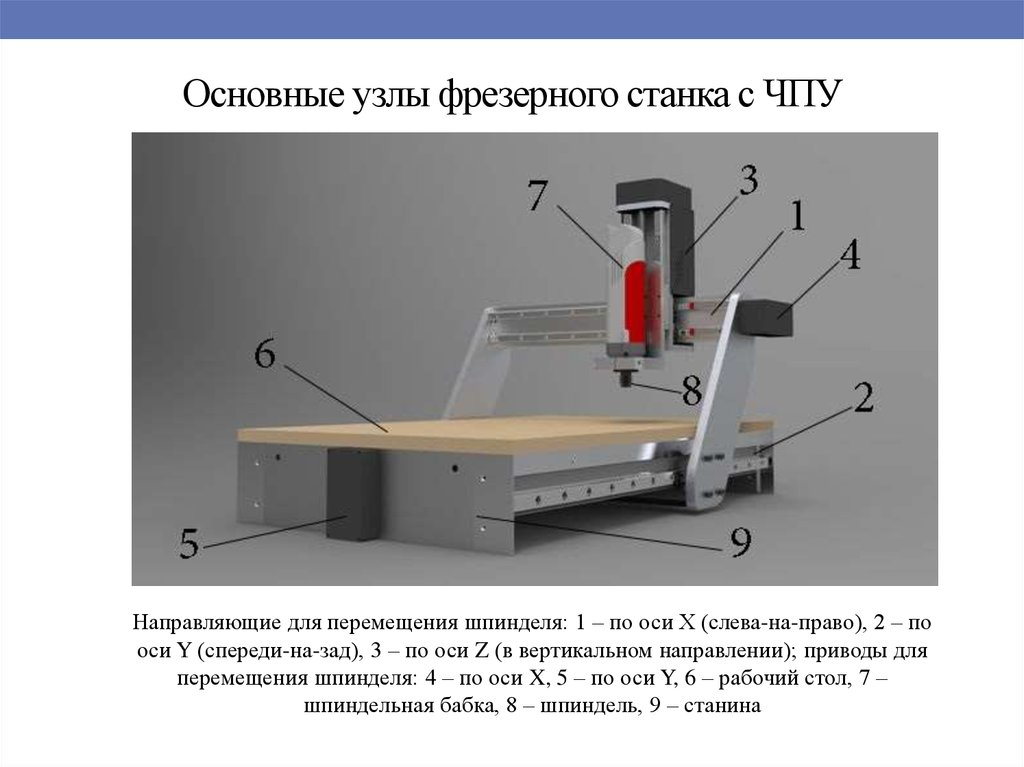 Фрезерный станок: конструкция, характеристики, модели