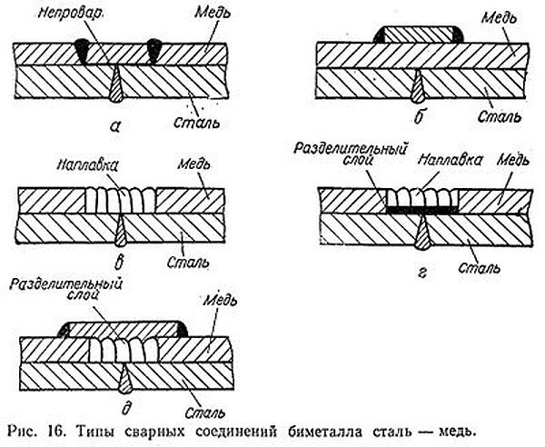 Сварка меди: аргоном, инвертором, полуавтоматом, как варить в домашних условиях, чем сваривать с другими металлами