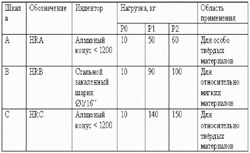Измерение твердости по роквеллу hrc — методика, единицы измерения