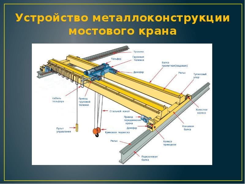 Мостовой грейферный кран: назначение, принцип работы, виды
