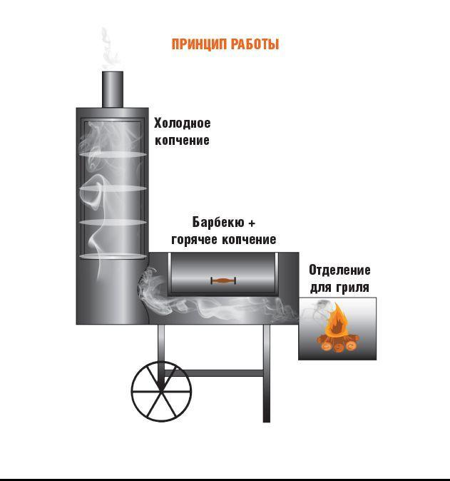 Как сделать мангал из газового баллона: чертеж, разметка, раскрой, сборка своими руками