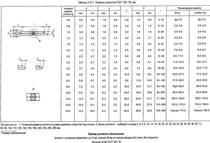 Пружинные шплинты: игольчатые, быстросъемные и разводные, размеры по госту, сферы применения