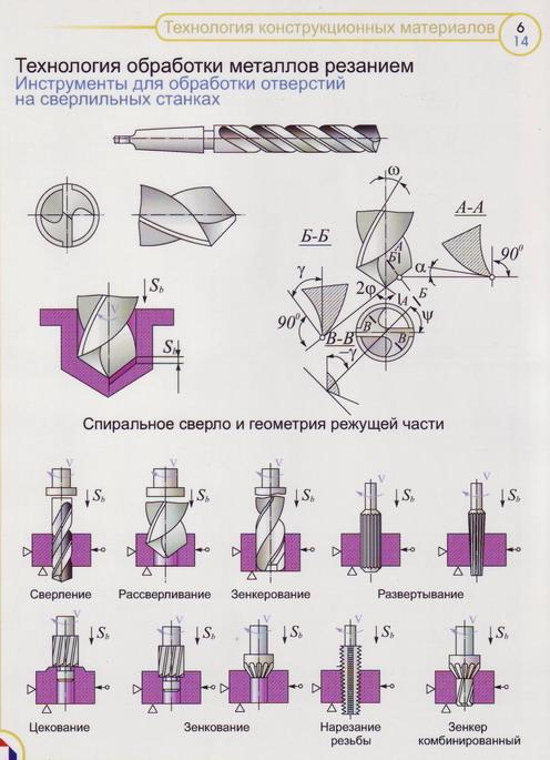 Обработка металлов резанием: технология и виды