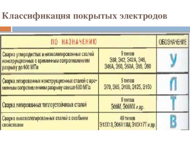 Покрытые электроды, характеристики, технические требования. классификация, маркировка гост 9466-75