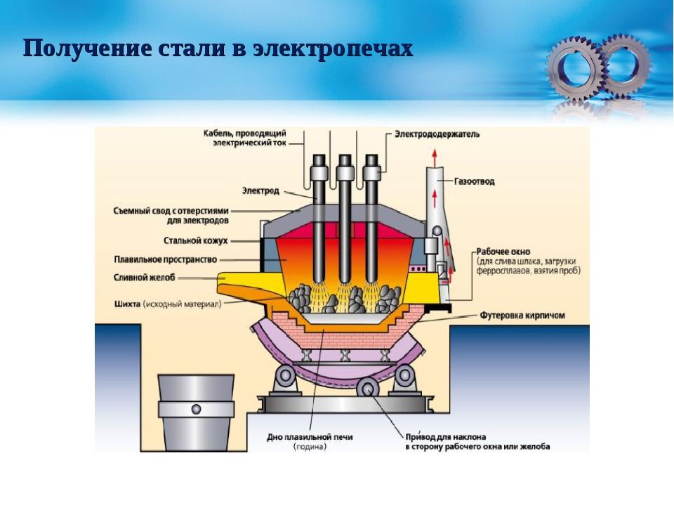 Виды сталей и методы литья