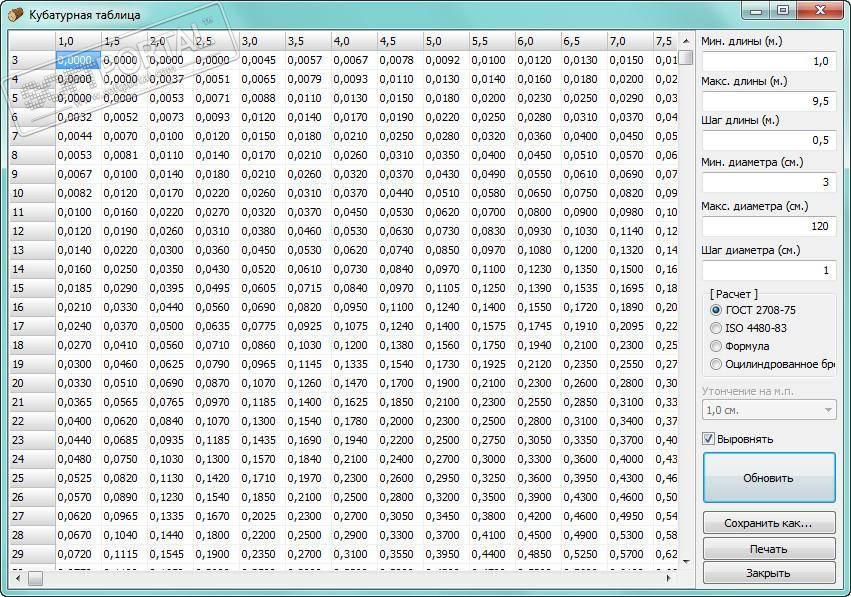 Кубатура пиломатериала таблицы, расчет. количество пиломатериалов в кубе.