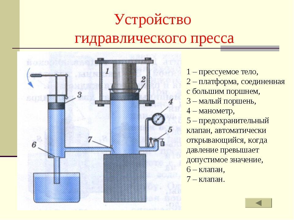 Гидравлический пресс: чертежи, схема и инструкция по сборке своими руками