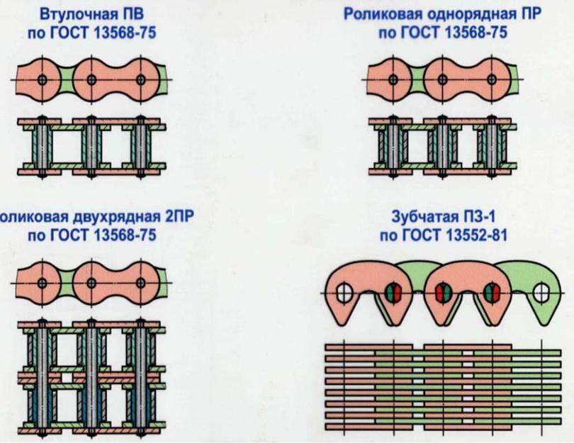 Механические передачи