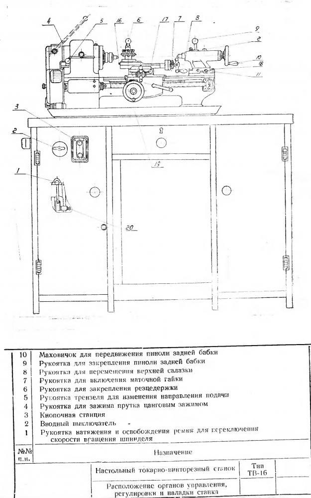 Токарный станок тв 16: характеристики, особенности