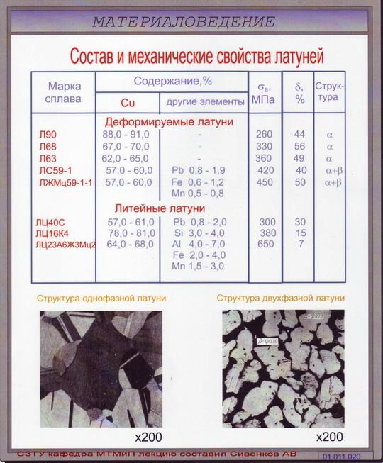 Латунь л63 и лс59, отличие марок, применение, характеристики, прутки, листы, госты