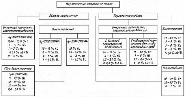 Химический состав и классификация сталей по назначению