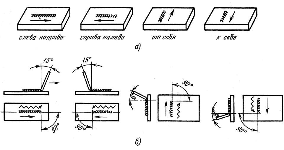Сварка толстого металла электродуговым и электрошлаковым методом: правила наложения сварочного шва