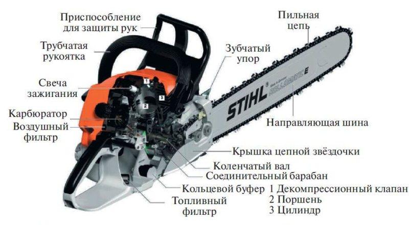 Обзор бензопилы штиль мс 170