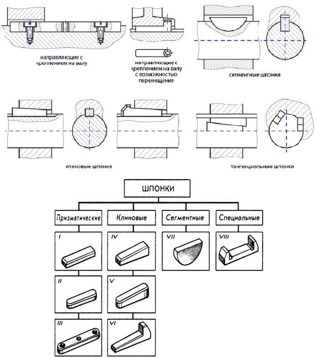 Стандартные ненапряженные шпоночные соединения