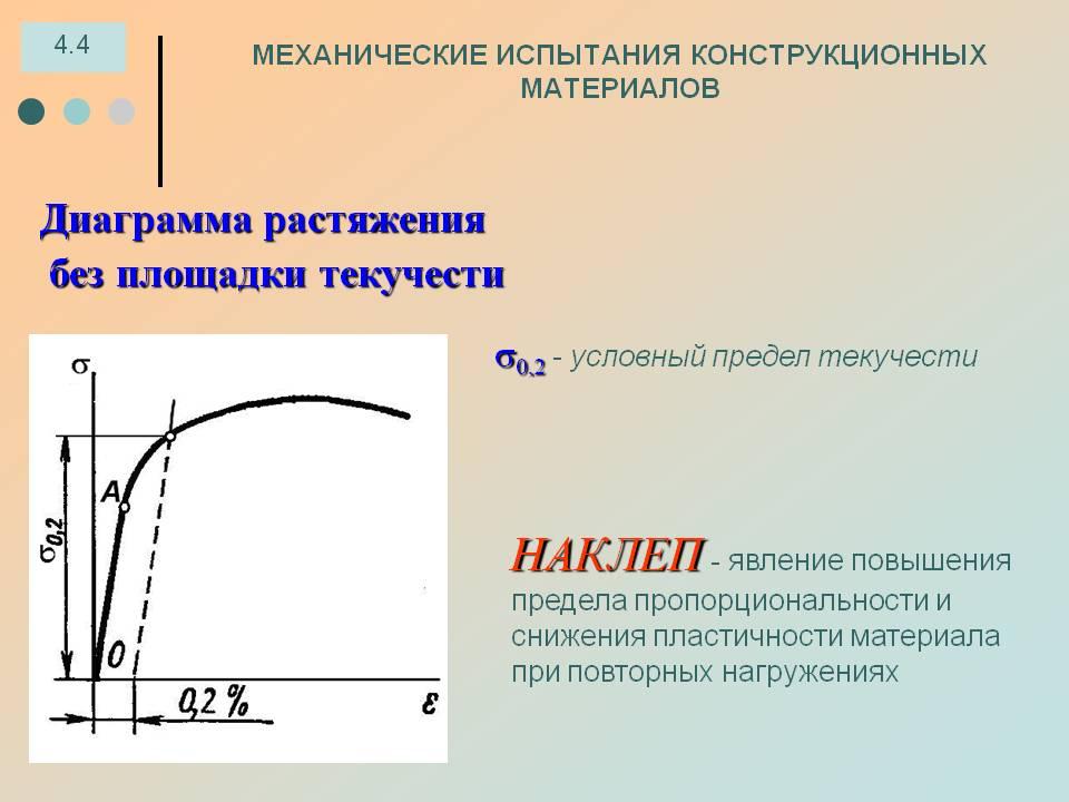 Наклеп или нагартовка - описание способа улучшения сталей