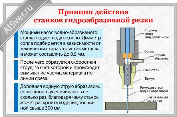 Гидроабразивные станки