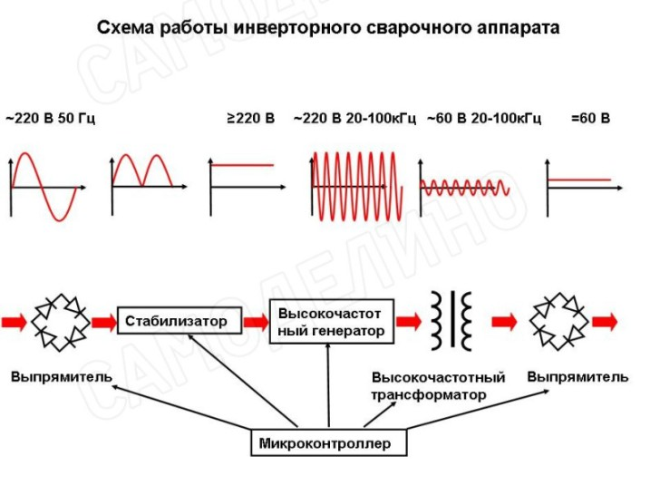 Принцип работы сварочного инвертора: устройство аппарата, из чего состоит и как работает?