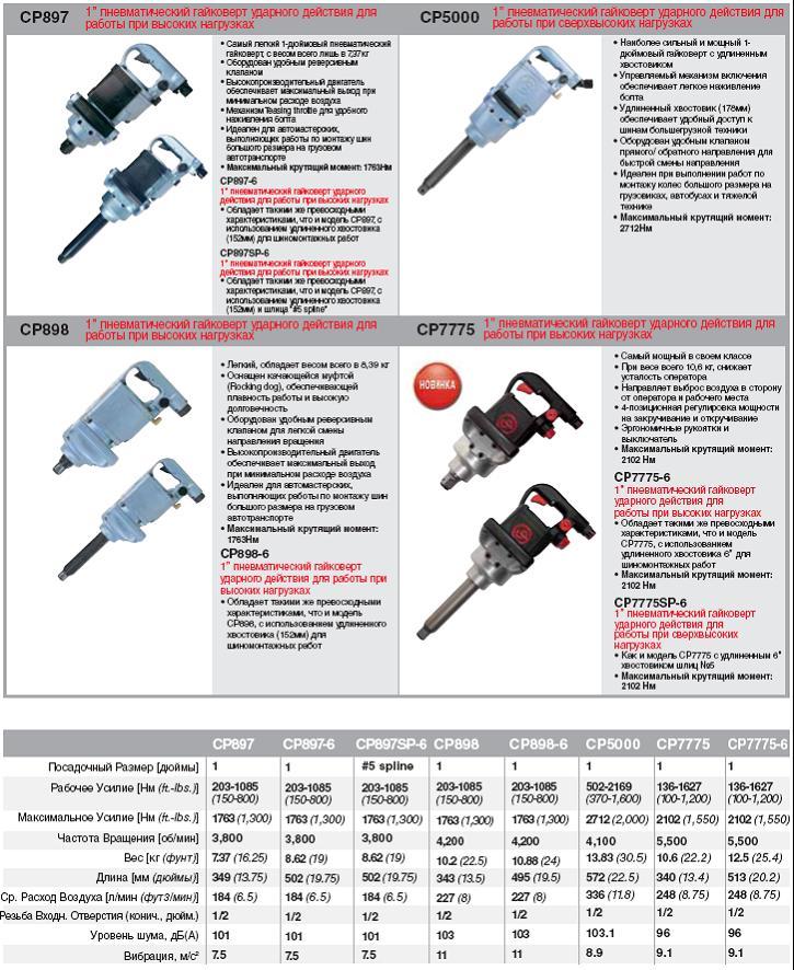 Характеристики и виды пневматических гайковертов
