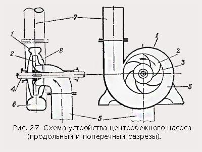 Принцип работы центробежного насоса: устройство и характеристики :: syl.ru